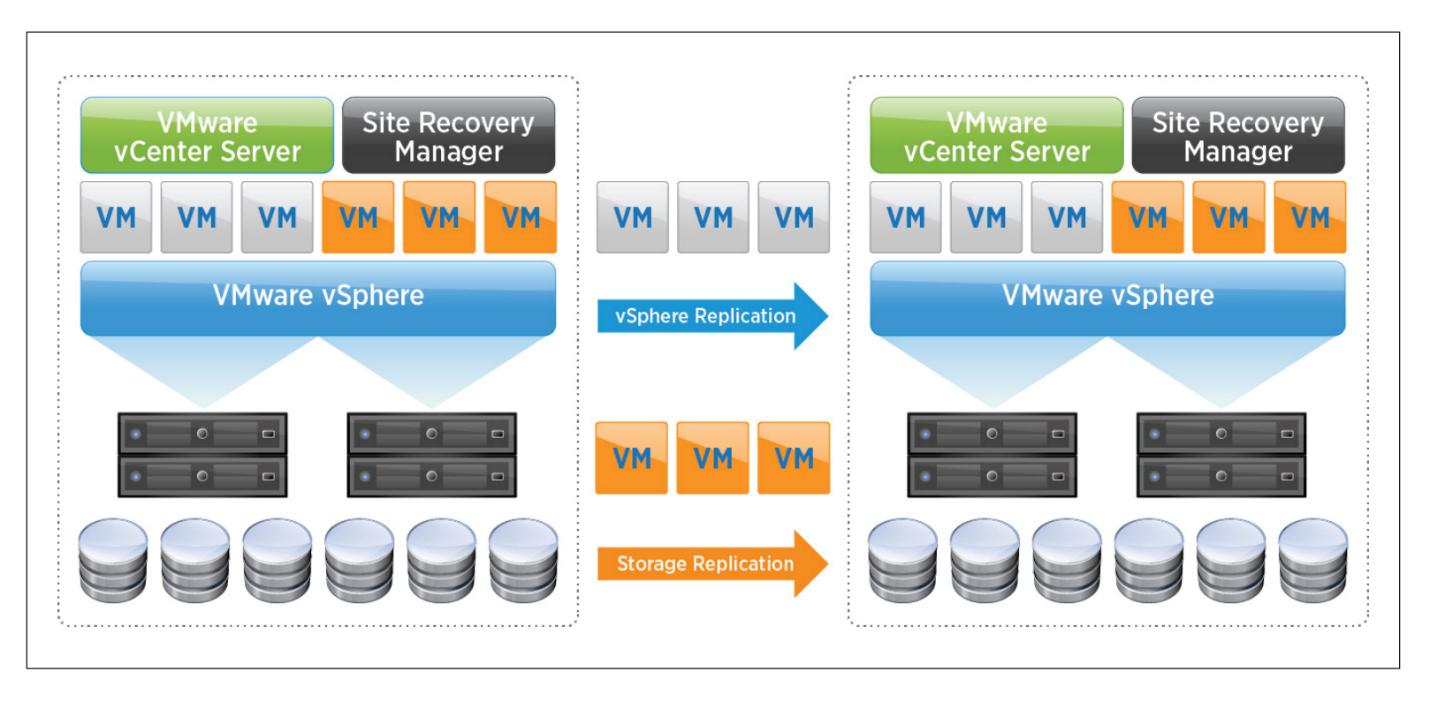 DRaaS on VMware Cloud on AWS diagram